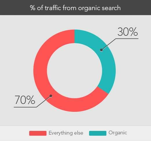 e-commerce-traffic